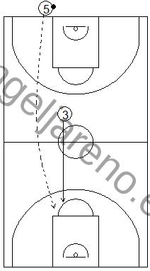 Gráfico de baloncesto que recoge una defensa en todo el campo y el concepto de proteger la canasta