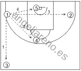 Gráfico de baloncesto que recoge una defensa en todo el campo y el conocimiento de las líneas de pase habituales