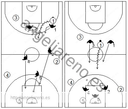 Gráfico de baloncesto que recoge una defensa individual press cuando el atacante rompe por el centro