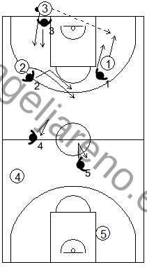 Gráfico de baloncesto que recoge una defensa individual press cuando hay un saque de fondo del campo ofensivo