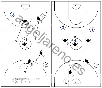 Gráfico de baloncesto que recoge una defensa individual press cuando el ataque logra dar un pase al centro