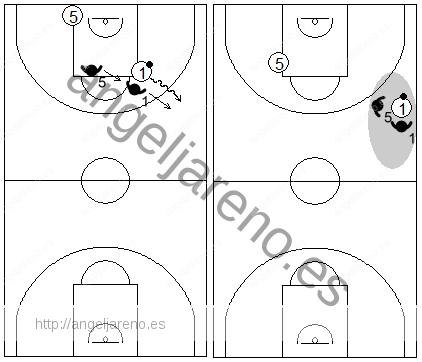 Gráfico de baloncesto que recoge una defensa individual press y un 2x1 ciego cuando el atacante con balón da la espalda a un defensor