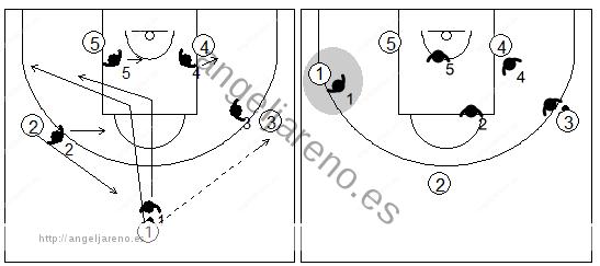 Gráfico de baloncesto que recoge una defensa individual que se convierte en una zona mixta Caja y 1