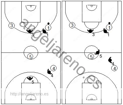 Gráfico de baloncesto que recoge el detalle de la defensa individual press de no hundirse defendiendo lejos del atacante