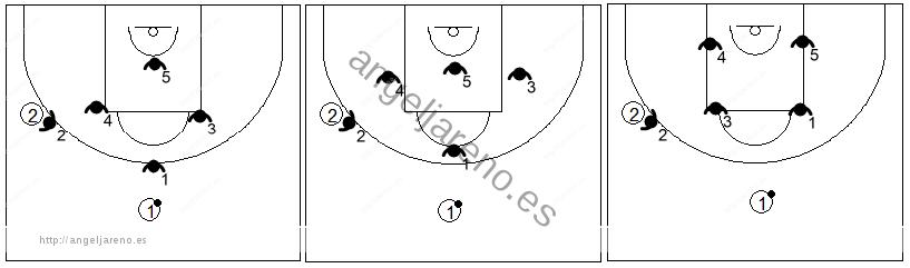 Gráfico de baloncesto que recoge las diferentes estructuras de la zona mixta caja y 1