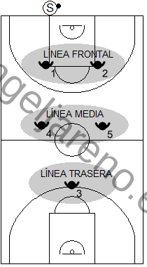 Gráfico de baloncesto que recoge las diferentes líneas de defensa en una zona 2-2-1 press
