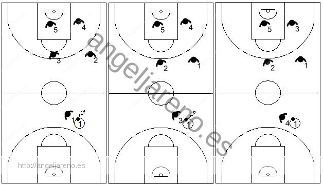 Gráfico de baloncesto que recoge los diferentes posicionamientos de los jugadores en la zona 1-2-2 press