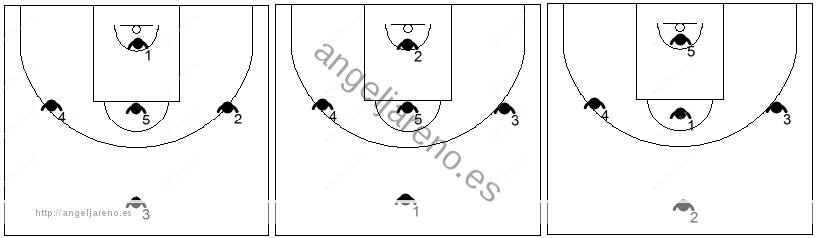 Gráfico de baloncesto que recoge diferentes visiones de la zona 1-3-1