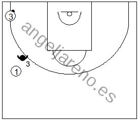 Gráfico de baloncesto que recoge al defensor de punta en una zona 1-2-2 press defendiendo el pase de vuelta hacia el frontal, si el balón está en la esquina