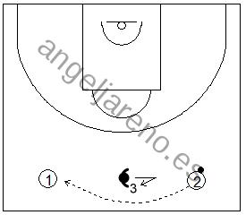 Gráfico de baloncesto que recoge al defensor de punta en una zona 1-3-1 press defendiendo en el centro de la pista entre los dos atacantes del frontal