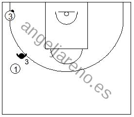 Gráfico de baloncesto que recoge al defensor de punta en una zona 1-3-1 press defendiendo el pase de vuelta hacia el frontal cuando el balón está en la esquina