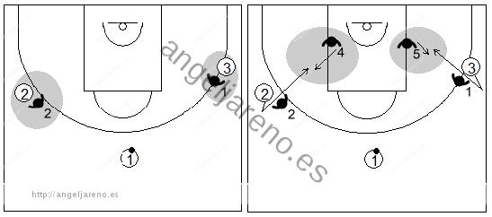 Gráfico de baloncesto que recoge el trabajo de los defensores en individual en la zona triángulo y 2