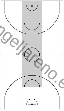 Gráfico de baloncesto que recoge la obligación de evitar que el balón vaya al centro en una zona 2-2-1 press