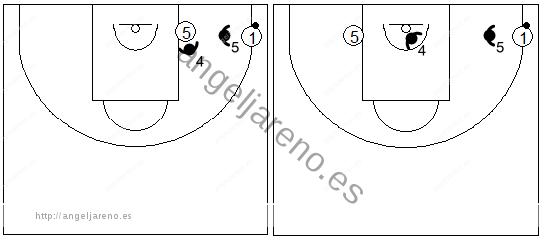 Gráfico de baloncesto que recoge la defensa de los defensores del fondo en la zona triángulo y 2