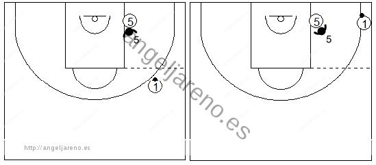 Gráfico de baloncesto que recoge la defensa del poste bajo en la zona triángulo y 2