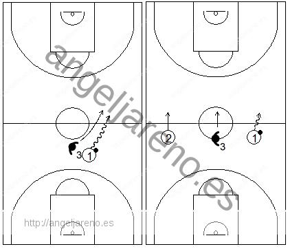 Gráfico de baloncesto que recoge una zona 1-2-2 press y la responsabilidad del defensor de la punta de evitar que el balón cruce el medio del campo por el centro