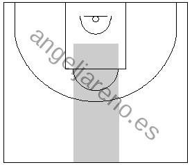Gráfico de baloncesto que recoge una zona 1-2-2 press que trata de evitar que el balón llegue al centro de la defensa