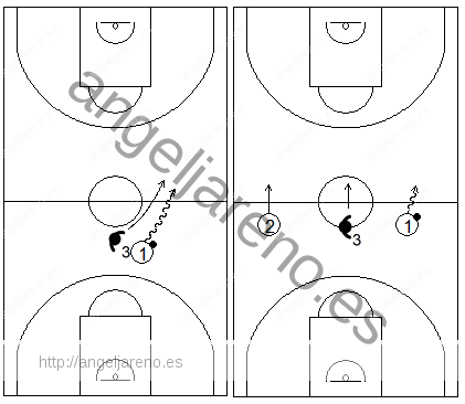 Gráfico de baloncesto que recoge la responsabilidad del defensor de la punta en una zona 1-3-1 press forzando a que el balón cruce el medio campo por una banda