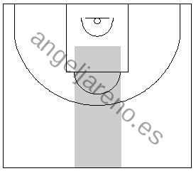 Gráfico de baloncesto que recoge una zona 1-3-1 press que trata de evitar que el balón llegue al centro de la defensa