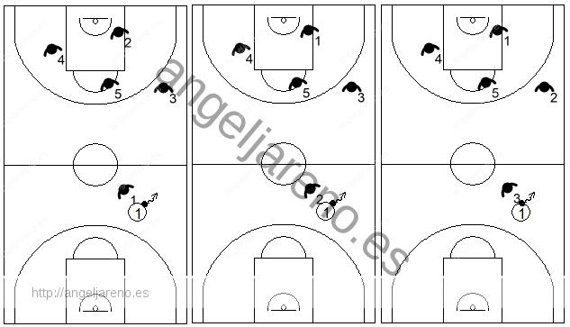 Gráfico de baloncesto que recoge una zona 1-3-1 press y sus diferentes posicionamientos
