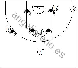Gráfico de baloncesto que recoge una zona mixta caja y 1 frente a un ataque en formación 1-3-1