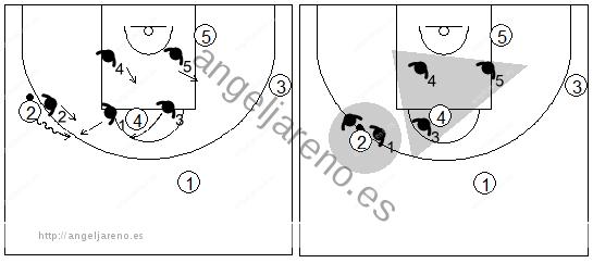 Gráfico de baloncesto que recoge una zona mixta caja y 1 y el trap cuando el atacante clave bota hacia el tiro libre