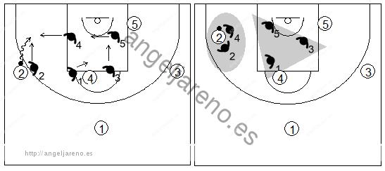 Gráfico de baloncesto que recoge una zona mixta caja y 1 y el trap cuando el atacante clave bota hacia la línea de fondo