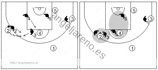 Gráfico de baloncesto que recoge una zona triángulo y 2 y el trap cuando un atacante clave bota hacia el tiro libre