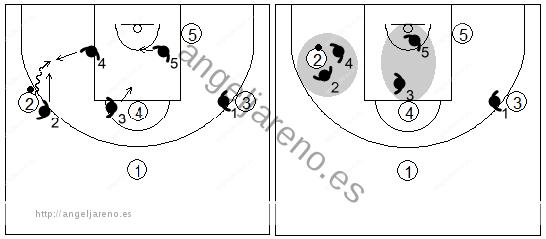 Gráfico de baloncesto que recoge una zona triángulo y 2 y el trap cuando un atacante clave bota hacia la línea de fondo