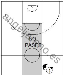 Gráfico de baloncesto que recoge las zonas agresivas que niegan los pases al centro