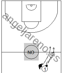 Gráfico de baloncesto que recoge las zonas agresivas tratando de evitar que el balón cruce el medio campo por el centro