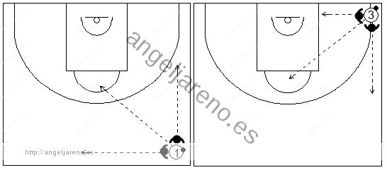 Gráfico de baloncesto que recoge las zonas agresivas y las opciones de pase de un atacante al que han hecho un trap