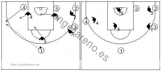 Gráfico de baloncesto que recoge los movimientos de los defensores del triángulo cuando un hombre grande se abre al perímetro en una zona triángulo y 2