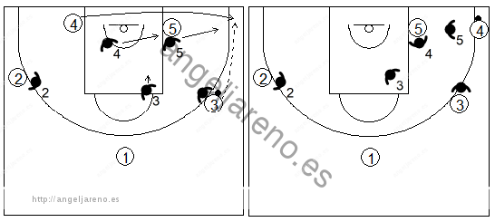 Gráfico de baloncesto que recoge los movimientos de los defensores del triángulo cuando un hombre grande va a la esquina en una zona triángulo y 2
