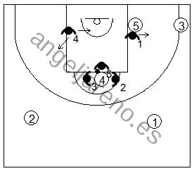 Gráfico de baloncesto que recoge el movimiento alternativo de la zona 1-3-1 cuando el balón llega al poste alto
