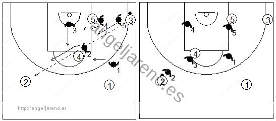 Gráfico de baloncesto que recoge un movimiento alternativo de la zona 3-2 contra el pase desde la esquina hacia el alero contrario