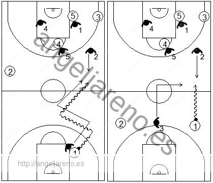 Gráfico de baloncesto que recoge el movimiento básico de la zona 1-3-1 press cuando el balón cruza la línea de medio campo