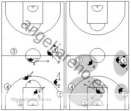 Gráfico de baloncesto que recoge el movimiento de la defensa individual press cuando el balón cruza el medio campo