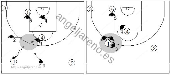 Gráfico de baloncesto que recoge el movimiento de la zona 1-2-2 press cuando se produce una penetración, entre jugadores, en el frontal