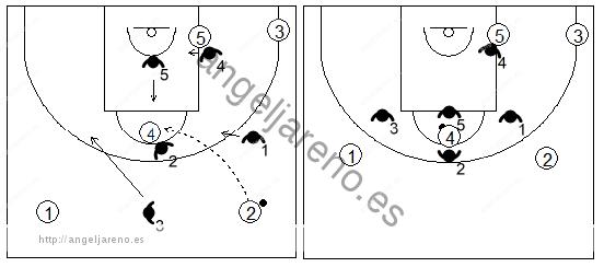 Gráfico de baloncesto que recoge el movimiento de la zona 1-2-2 press cuando el balón llega al poste alto desde el frontal