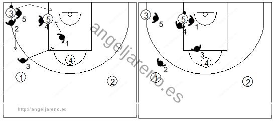 Gráfico de baloncesto que recoge el movimiento de la zona 1-2-2 press cuando el balón llega al poste bajo desde la esquina