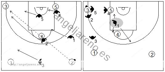 Gráfico de baloncesto que recoge el movimiento de la zona 1-2-2 press tras un pase desde el frontal a la esquina contraria