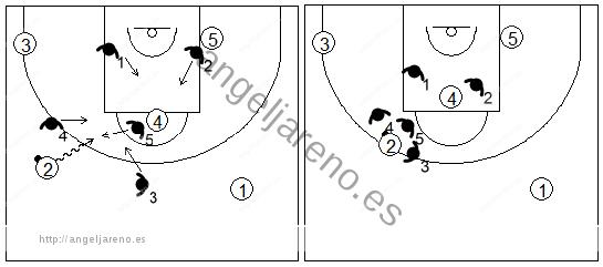 Gráfico de baloncesto que recoge el movimiento de la zona 1-3-1 ante una penetración al centro desde el frontal