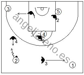 Gráfico de baloncesto que recoge el movimiento de la zona 1-3-1 cuando el atacante con balón agota su bote