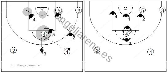 Gráfico de baloncesto que recoge el movimiento de la zona 1-3-1 cuando el balón llega al poste alto