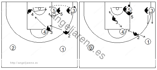 Gráfico de baloncesto que recoge el movimiento de la zona 1-3-1 cuando el balón llega al poste bajo