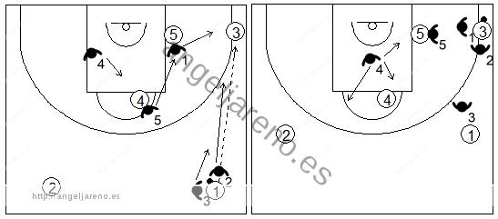 Gráfico de baloncesto que recoge el movimiento de la zona 1-3-1 press cuando se produce un pase a la esquina inferior