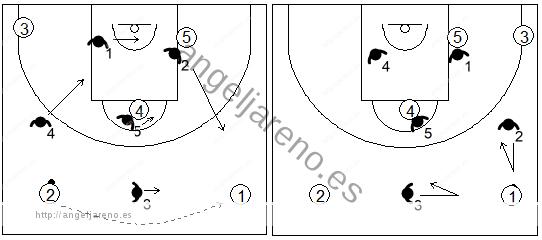 Gráfico de baloncesto que recoge el movimiento de la zona 1-3-1 press cuando se produce un pase de lado a lado en el frontal