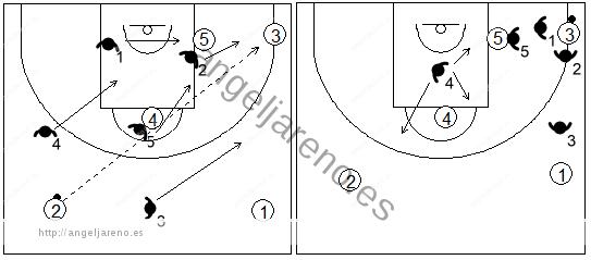 Gráfico de baloncesto que recoge el movimiento de la zona 1-3-1 press cuando se produce un pase desde el frontal a la esquina inferior opuesta