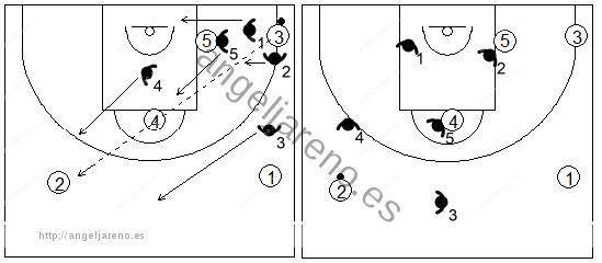 Gráfico de baloncesto que recoge el movimiento de la zona 1-3-1 press cuando se produce un pase desde la esquina inferior al frontal opuesto